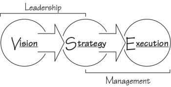 VSE-Leadership-Management