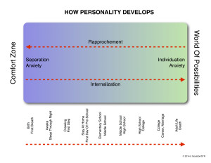 How_Personality_Develops_103 (1)